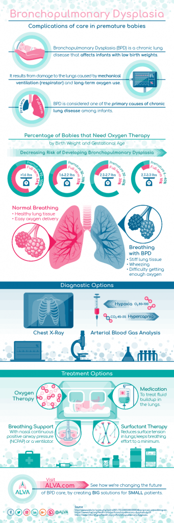 Bronchopulmonary Dysplasia Sample Infographic
